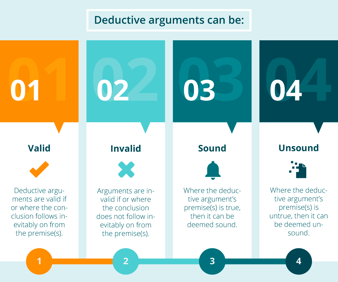 Types of Deductive Arguments