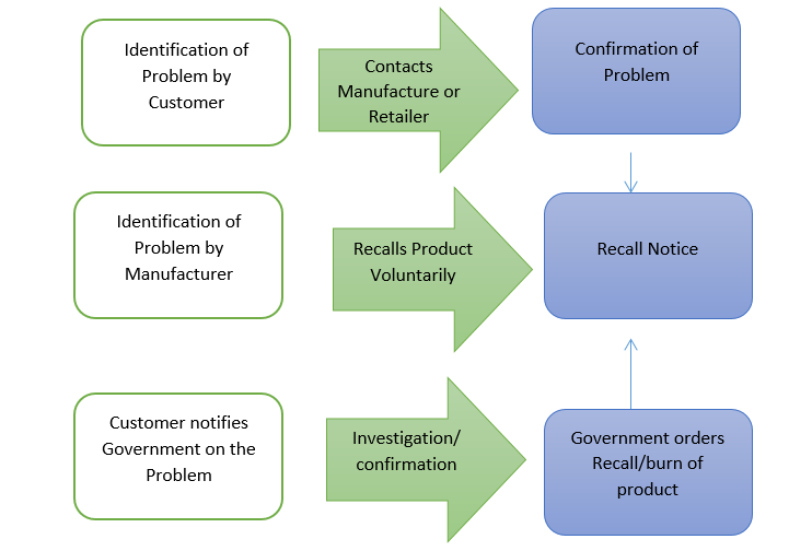 Figure 1: Toyota Corporation